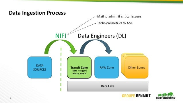 8 Transit Zone RAW Zone DATA SOURCES Data Lake Data Engineers (DL)NIFI Other Zones Data Ingestion Process Data + Triggers ...