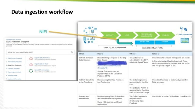 9 Data ingestion workflow 9