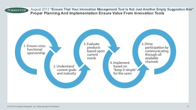 manage the innovation process This course approaches managing the innovation process through five levels of analysis: individual, team, network, organizational, and industrial at each level of analysis, particular attention is given to the conditions under which innovation processes succeed and fail.