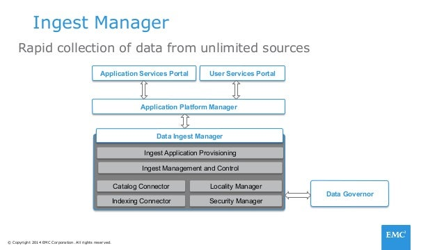 Best Practices For Building And Operating A Managed Data
