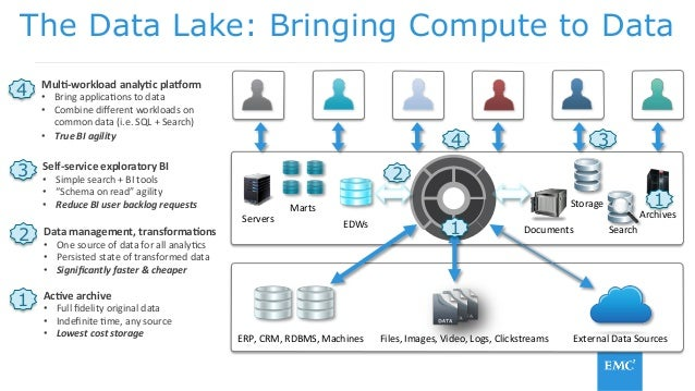 data lake platform Best Practices For Building and Operating A Managed Data Lake - Stamp…