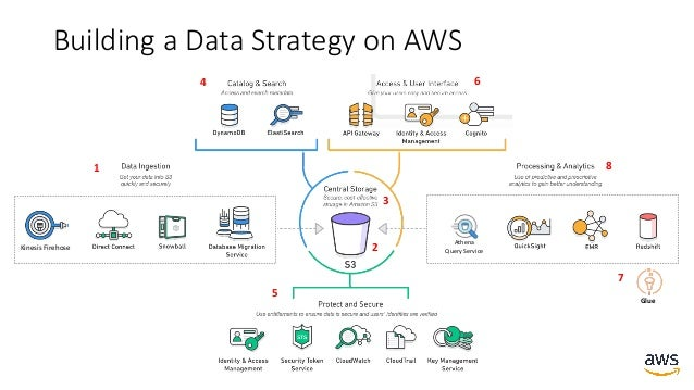 https://aws.amazon.com/big-data/partner-solutions/ AWSPartnerEcosystem Reducetheefforttomove, cleanse,synchronize,...