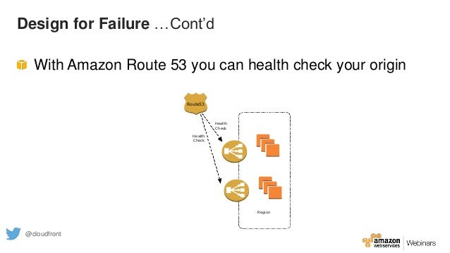 Design for Failure …Cont'd With Amazon Route 53 you can health check your origin Region Route53 Health Check Health Check ...