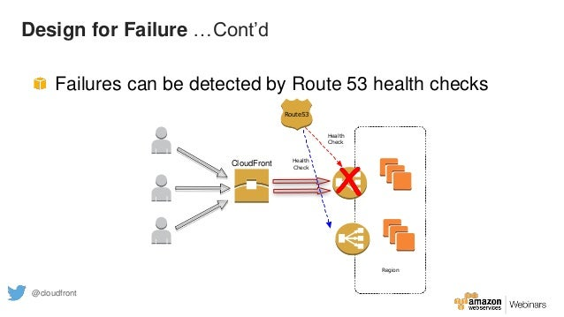 Design for Failure …Cont'd Failures can be detected by Route 53 health checks Region Route53 Health Check Health Check Clo...