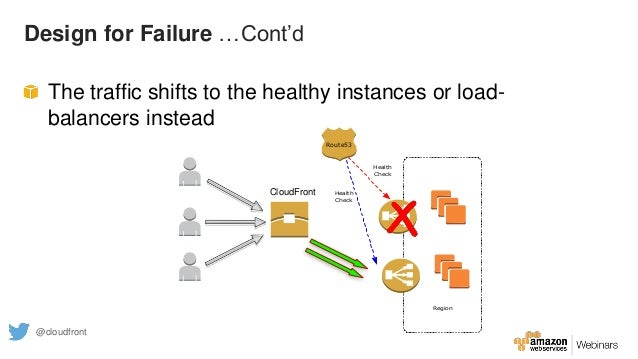 Design for Failure …Cont'd The traffic shifts to the healthy instances or load- balancers instead Region Route53 Health Ch...
