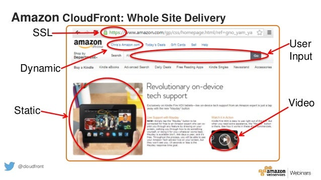 Dynamic Static Video User Input SSL Amazon CloudFront: Whole Site Delivery @cloudfront