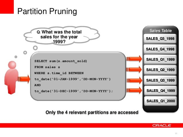 Oracle partition table interval