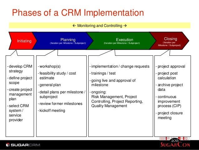 phases of customer relationship management Seven critical steps to a successful crm solution many customer relationship management (crm) a successful crm solution are divided into two phases.