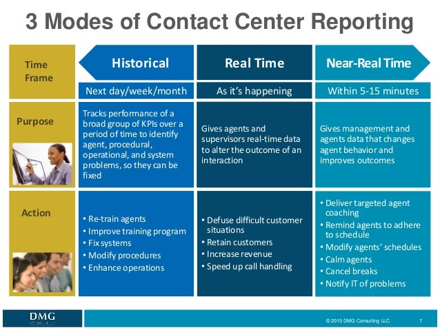 money management practices of call center Perhaps the greatest challenge of running a call centre 1999 call center knowledge management i think one area where most call centres fail is that.