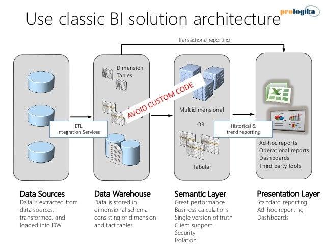 Best practices for implementing enterprise bi solution for Architecture bi