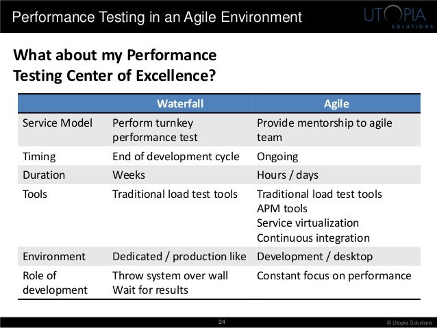 Best Practices for Performance Testing Mobile Apps