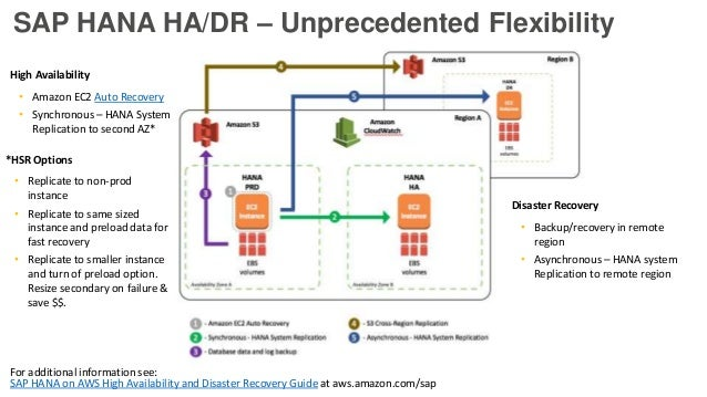 Best Practices For Running Sap Hana Workloads With Ec2 August 2016