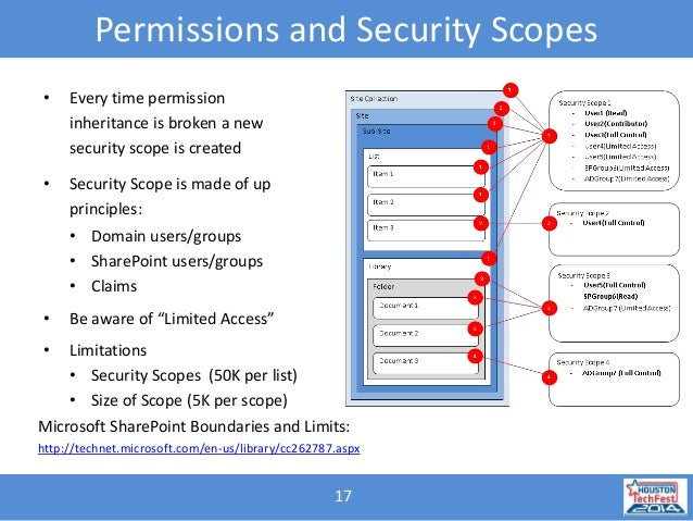 Best practices for security and governance in share point 2013 publ…