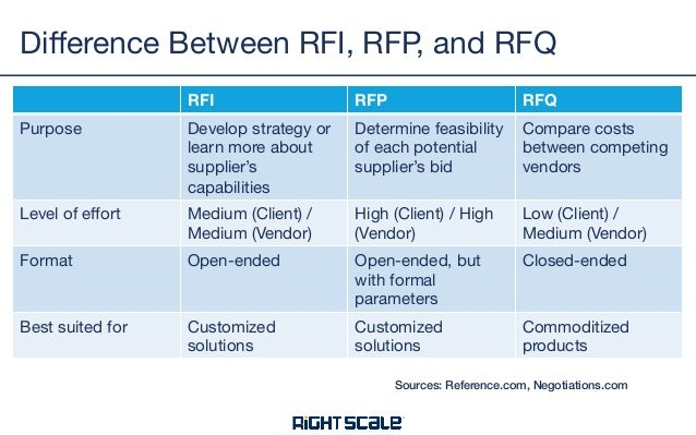 Best Practices For Your Cmp Rfp Or Rfi