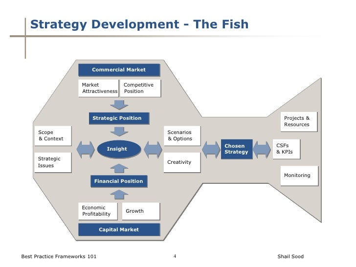 process for implemenation of supplier development strategy Boost your strategy implementation process in strategic management this free guide includes strategy execution process ppt & pdf, steps the strategy implementation process in strategic management is your highway to business strategy success to be more precise, you should picture.