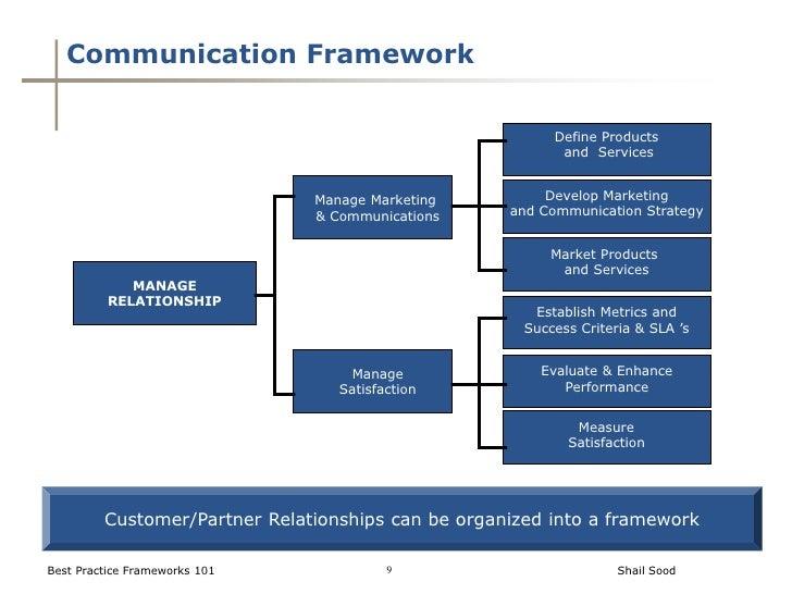 best practices frameworks 101