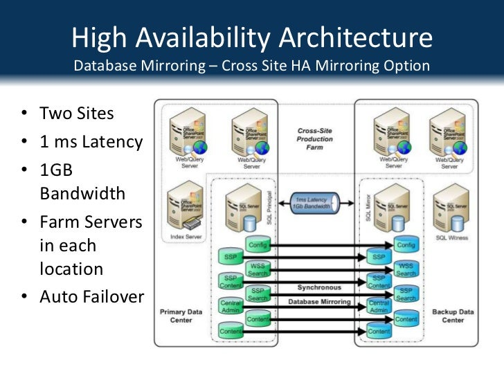 High Availability Web Application Design