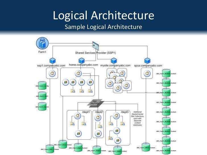Best Practice Sharepoint Architecture