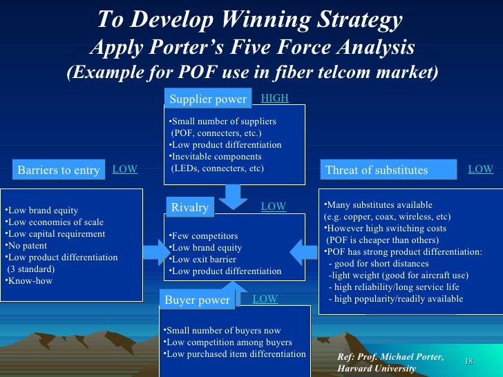 Best practices in business development for Porter 5 forces reference