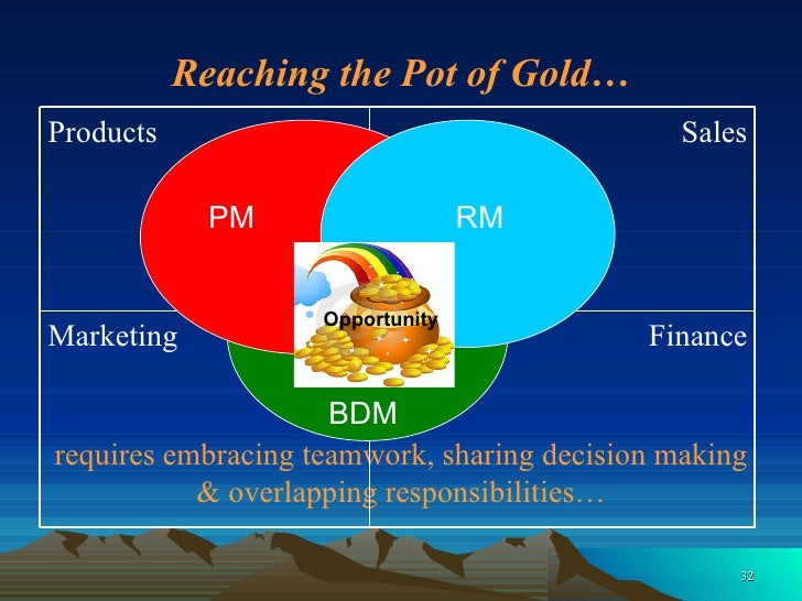 requires embracing teamwork, sharing decision making & overlapping responsibilities… PM RM BDM Reaching the Pot of Gold… O...