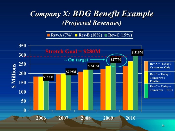 Company X:  BDG Benefit Example  (Projected Revenues) ~   On target   $ Millions Stretch Goal = $280M Rev C = Today + Tomo...