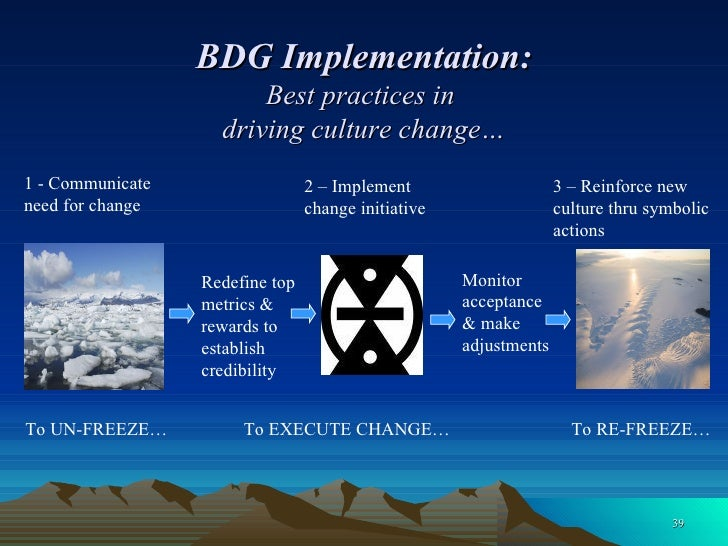 BDG Implementation: Best practices in  driving culture change… To UN-FREEZE… To EXECUTE CHANGE… To RE-FREEZE… 1 - Communic...
