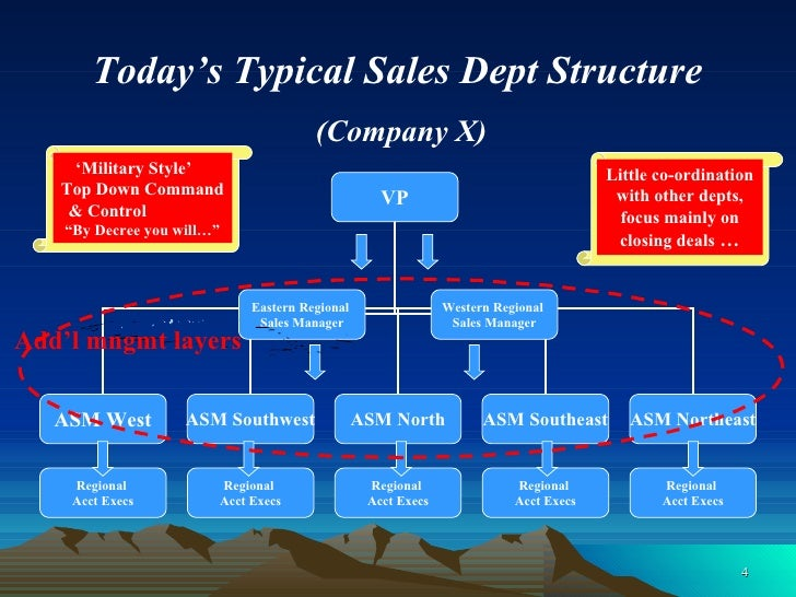 """Today's Typical Sales Dept Structure   (Company X) ' Military Style'  Top Down Command  & Control  """"By Decree you will…"""" A..."""