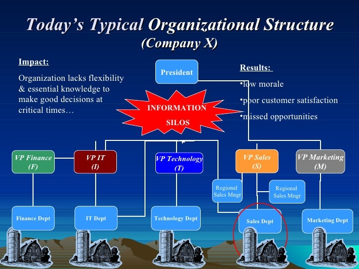 starting up a business company structure Before you start whipping up a business plan, think carefully about what makes your business unique first if you're planning to start a new athletic clothing business company profile: briefly explain the business structure, who owns it and what prior experience/skills they'll bring to the table, and who.