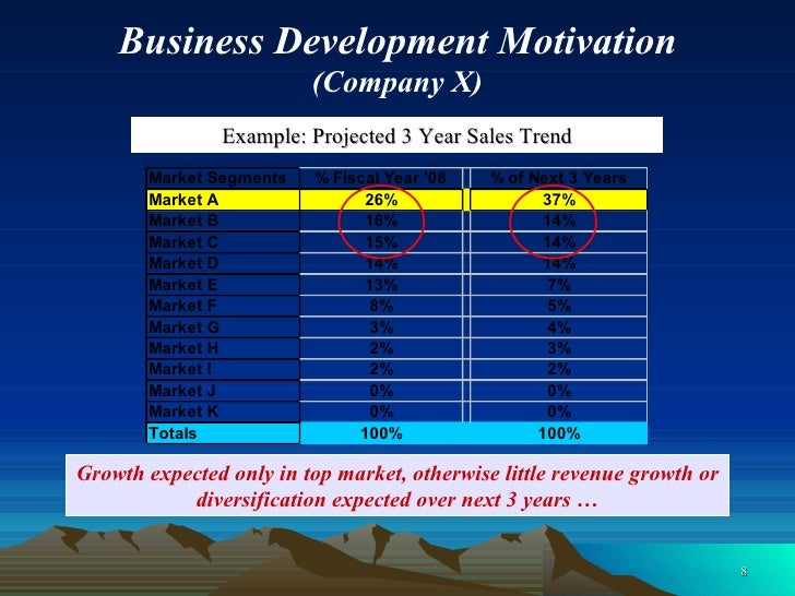 Growth expected only in top market, otherwise little revenue growth or diversification expected over next 3 years … Exampl...