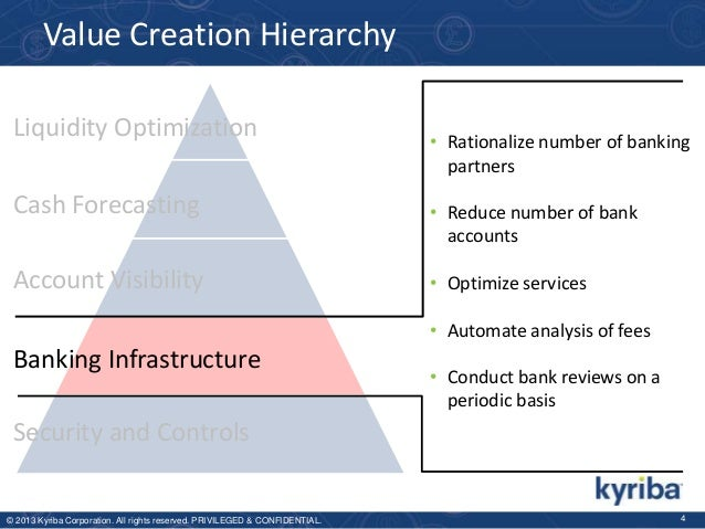 Value Creation Hierarchy Liquidity Optimization  • Rationalize number of banking partners  Cash Forecasting  • Reduce numb...
