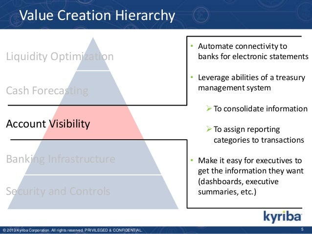 Value Creation Hierarchy Liquidity Optimization Cash Forecasting  • Automate connectivity to banks for electronic statemen...