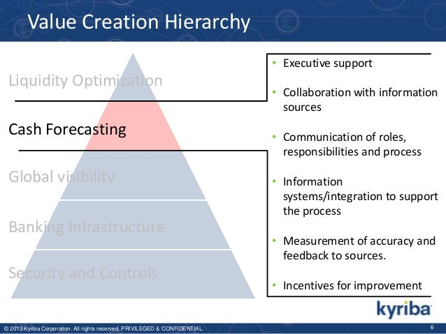 Value Creation Hierarchy • Executive support  Liquidity Optimization Cash Forecasting Global visibility  Banking Infrastru...