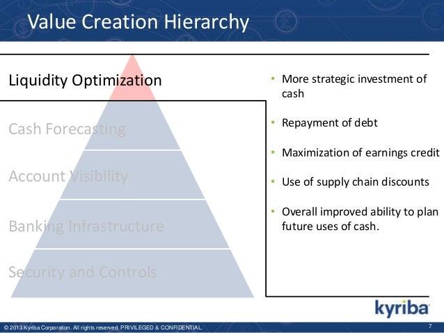 Value Creation Hierarchy Liquidity Optimization  • More strategic investment of cash  Cash Forecasting  • Repayment of deb...