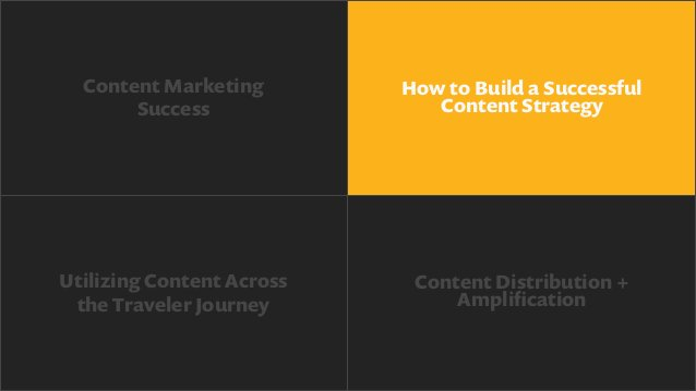 Steps to achieve content marketing success: 1. Start with a strategy. 2. Create great content aligned with the buyer's j...