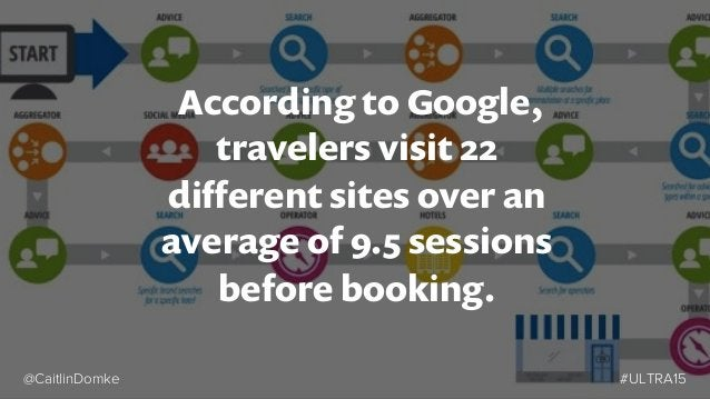 Content across the traveler's buyer journey • Broader, shareable content that inspires travel • Aim to start long relati...