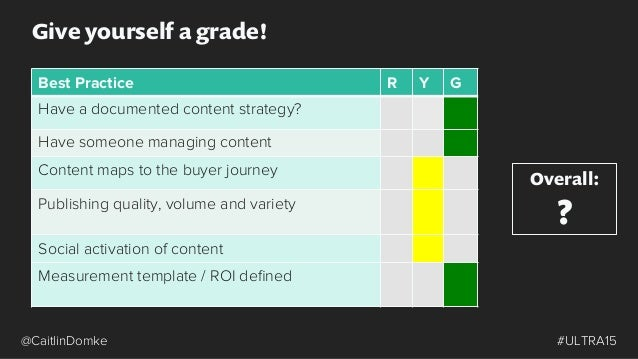 Content Marketing Success Building a Successful Content Strategy Content Distribution + Amplification Utilizing Content Acr...