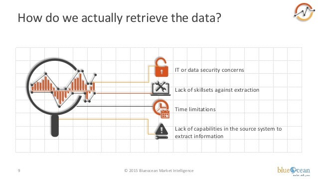How do we actually retrieve the data? © 2015 Blueocean Market Intelligence9 IT or data security concerns Lack of skillsets...