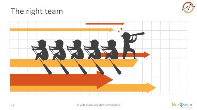 The right team © 2015 Blueocean Market Intelligence12