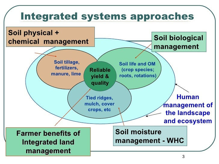 Best practices in land and water management for Soil management