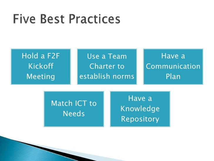 communication in virtual teams
