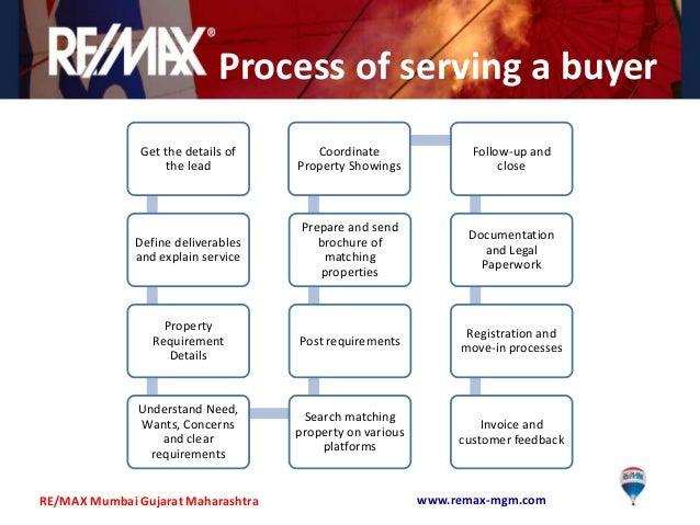 Best Practices In Real Estate Brokerage