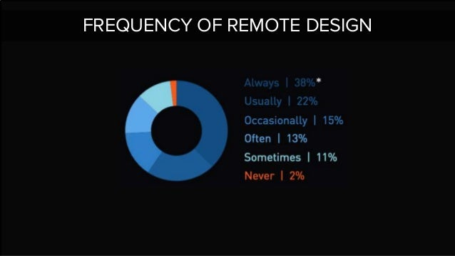 FREQUENCY OF REMOTE DESIGN