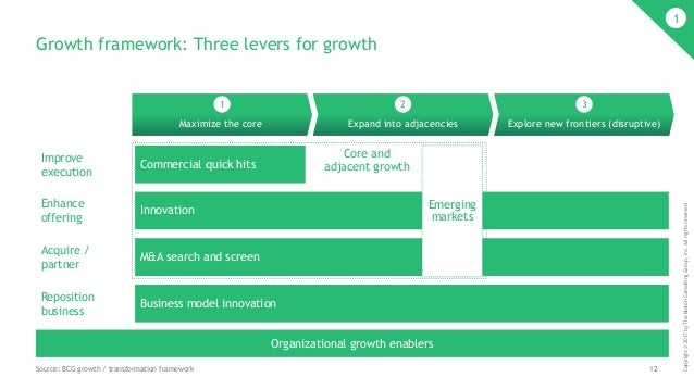 12 Copyright©2017byTheBostonConsultingGroup,Inc.Allrightsreserved. Growth framework: Three levers for growth 1 Maximize th...
