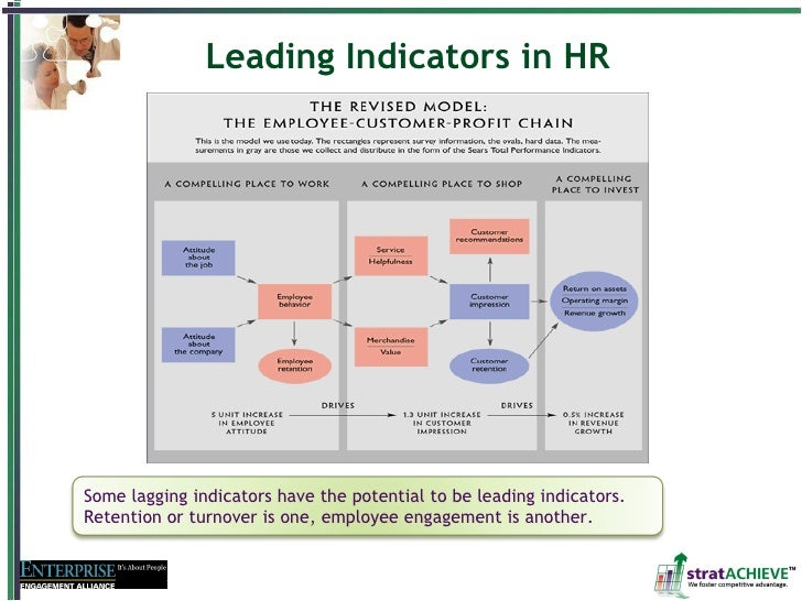 Talentship and HR measurement and analysis: From ROI to strategic organizational change