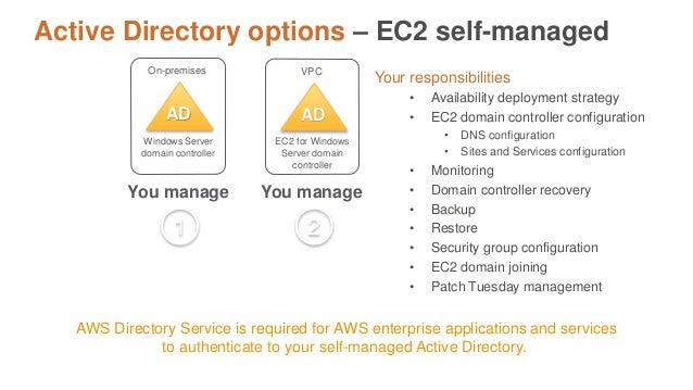 Best Practices for Active Directory with AWS Workloads | AWS Public S…