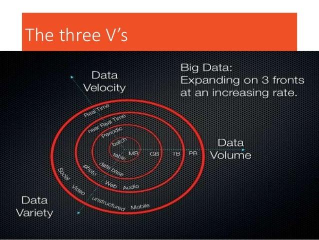 Social and web analytics Live data feeds Advanced analytics The three V's