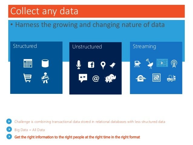 Collect any data • Harness the growing and changing nature of data StreamingStructured Challenge is combining transactiona...
