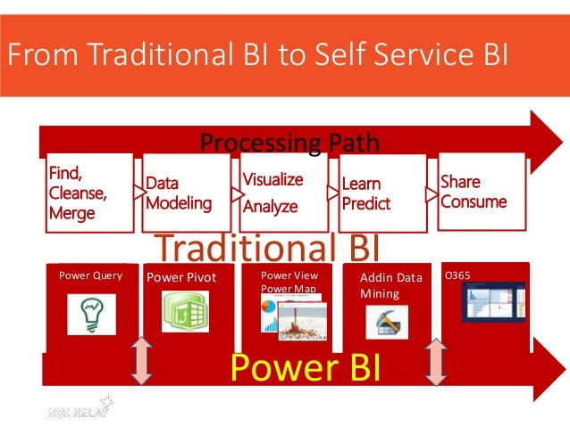 From Traditional BI to Self Service BI Find, Cleanse, Merge Data Modeling Visualize Analyze Share Consume Processing Path ...