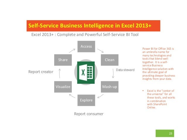 23 Access Clean Mash-up Explore Visualize Share Excel 2013+ : Complete and Powerful Self-Service BI Tool Self-Service Busi...