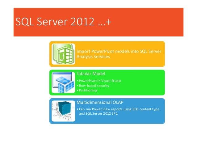 SQL Server 2012 …+ Import PowerPivot models into SQL Server Analysis Services Tabular Model •PowerPivot in Visual Studio •...